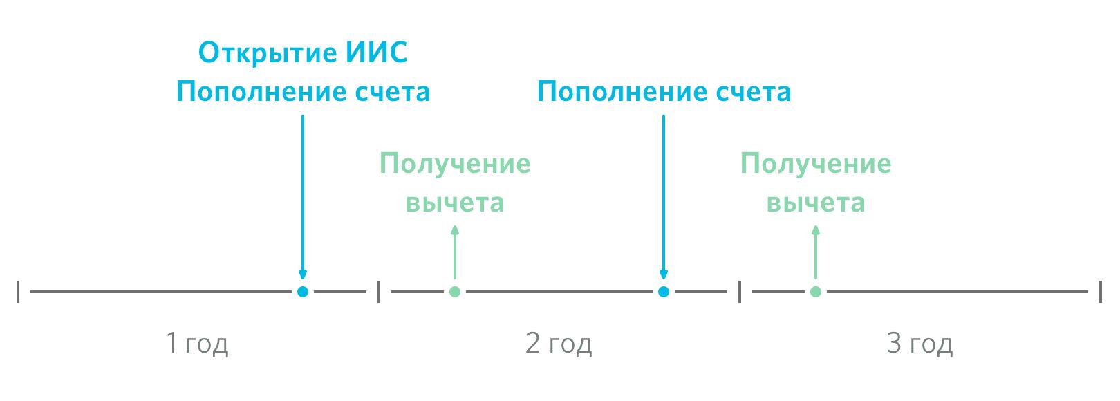 Схема получения выплат в начале года