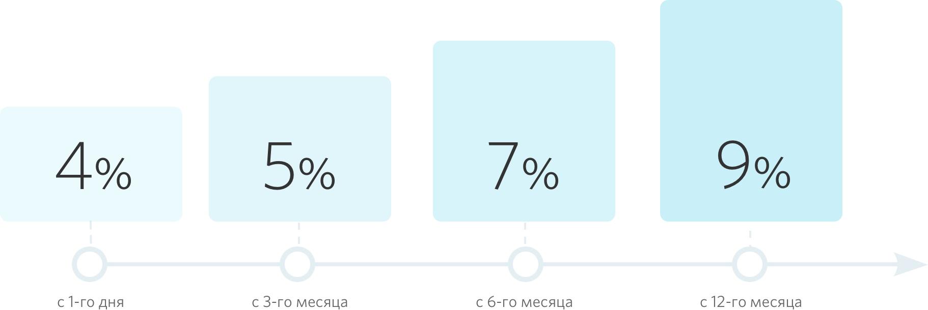 Самые выгодные вклады в рублях со снятием процентов ежемесячно